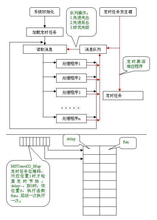 stc单片机串口下载_STC单片机开发板